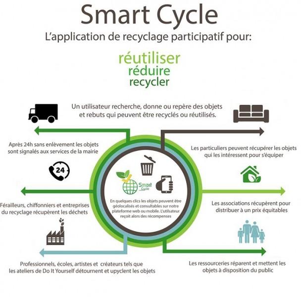 Smart cycle 1